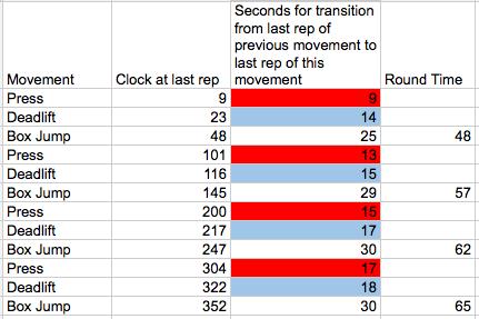 13.4 Test: Split Times