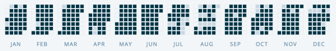 unleaded-gains-posting-activity-2015.png