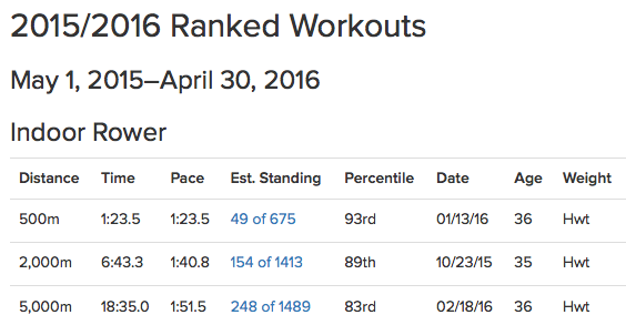 2016-02-18-concept2-rankings.png