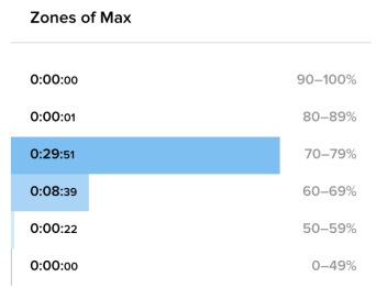 2019-09-28-run-hr-zones